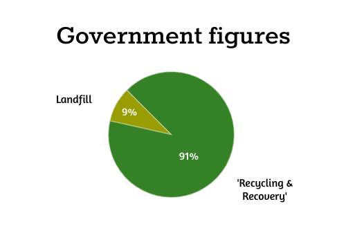UK government recycling figures 2018