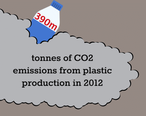 390m tonnes of co2 pollution from plastic in 2012